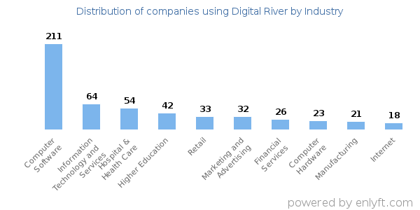 Companies using Digital River and its marketshare