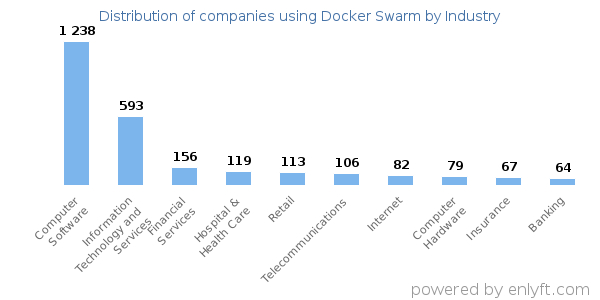Companies using Docker Swarm