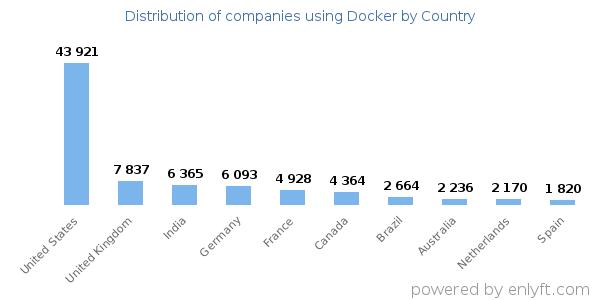 Companies using Docker and its marketshare