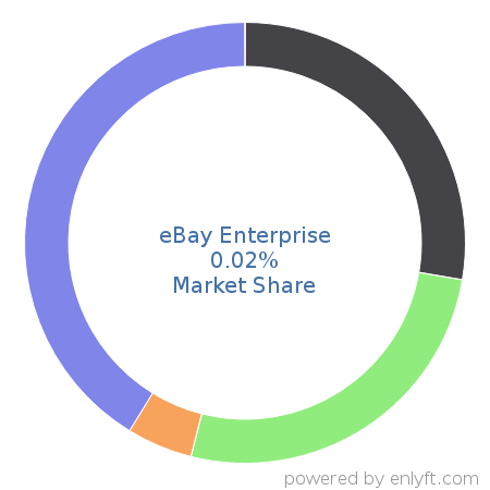 Companies using eBay Enterprise and its marketshare