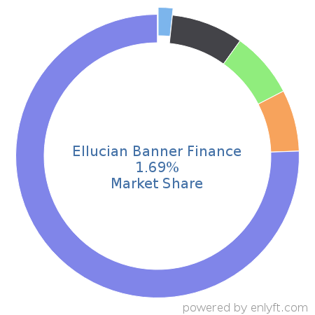 Companies using Ellucian Banner Finance and its marketshare