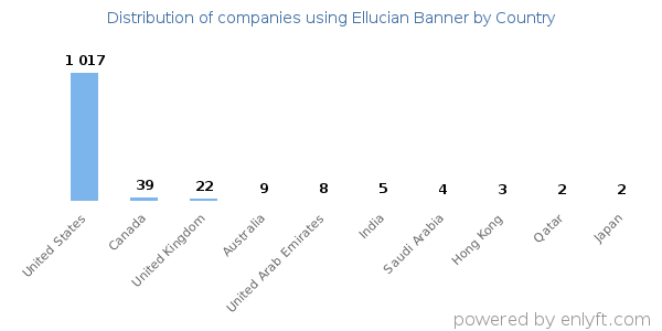 Companies using Ellucian Banner and its marketshare