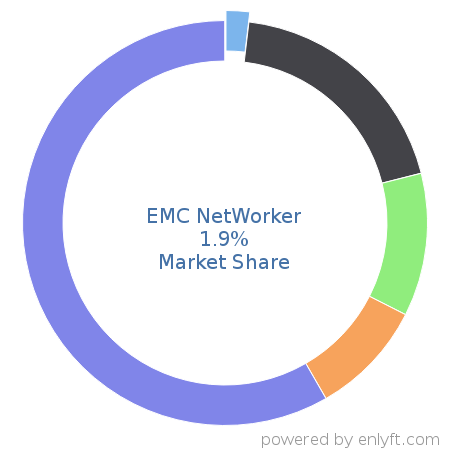 EMC NetWorker commands 2.2% market share in Backup Software