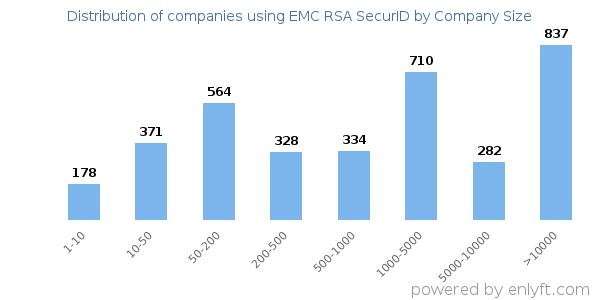Companies using EMC RSA SecurID and its marketshare