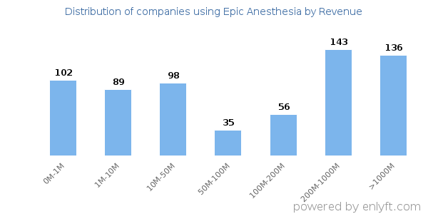 Epic Anesthesia clients - distribution by company revenue