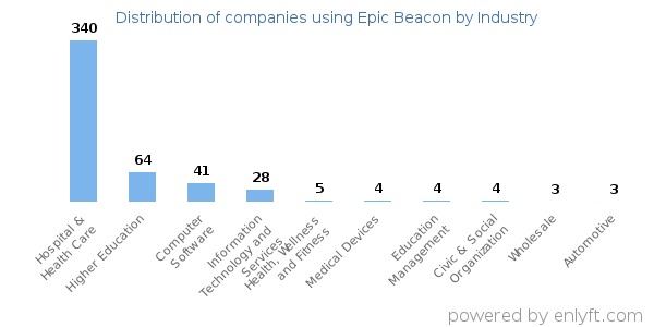Companies using Epic Beacon and its marketshare