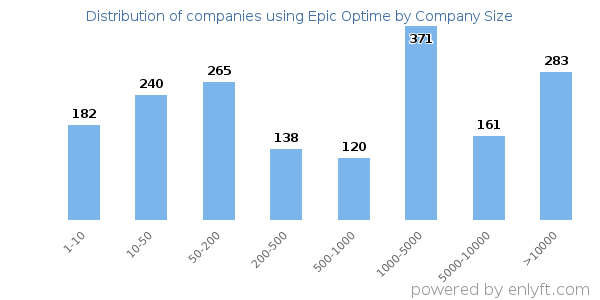 Distribution of companies using Epic Optime by company size (employees)