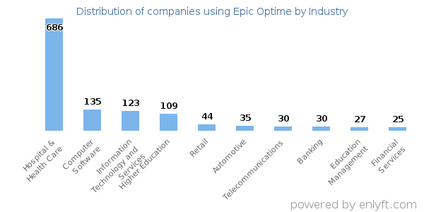 Distribution of companies using Epic Optime by industry