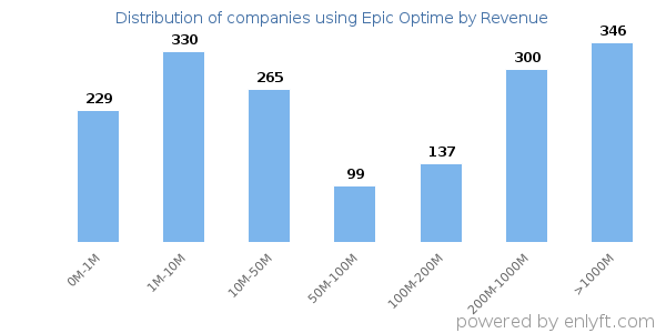 Distribution of companies using Epic Optime by company size (Revenue)