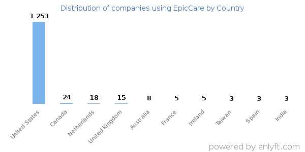 Distribution of companies using EpicCare by country