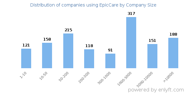 Distribution of companies using EpicCare by company size (employees)
