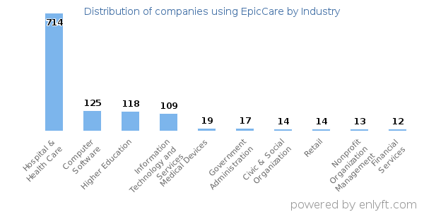 Distribution of companies using EpicCare by industry