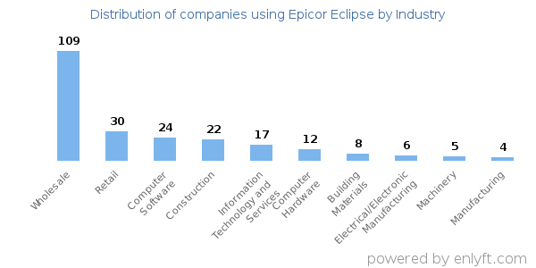 Companies using Epicor Eclipse