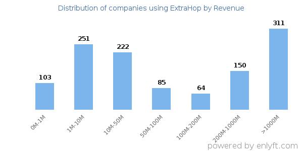 Companies using ExtraHop