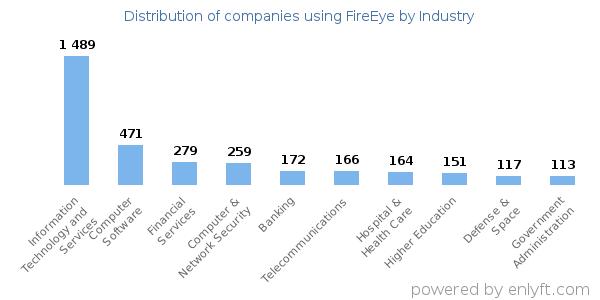 Companies using FireEye and its marketshare