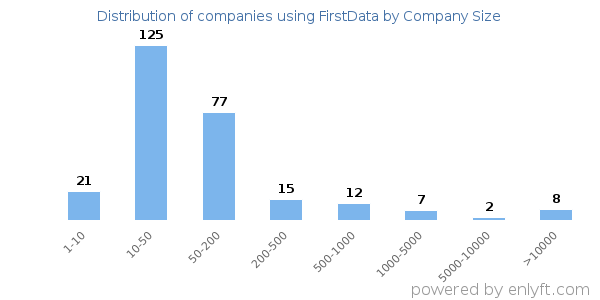 Companies using FirstData and its marketshare