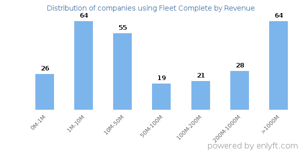 Companies using Fleet Complete and its marketshare