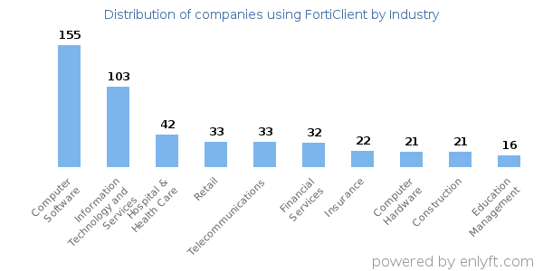 Companies using FortiClient and its marketshare