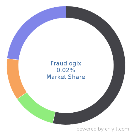Fraudlogix market share in Online Advertising is about 0.02%