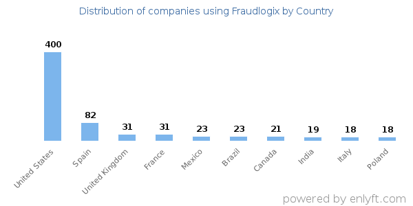 Fraudlogix customers by country
