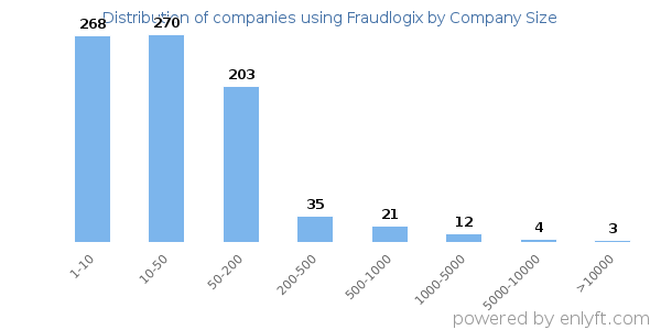 Companies using Fraudlogix, by size (number of employees)