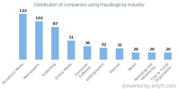 Companies using Fraudlogix - Distribution by industry