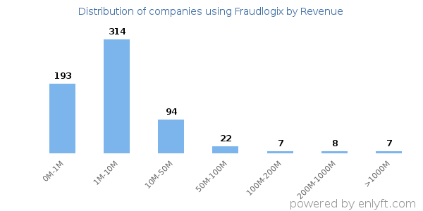 Fraudlogix clients - distribution by company revenue