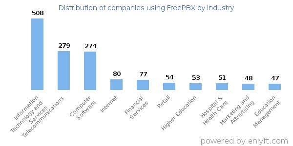 Companies using FreePBX and its marketshare