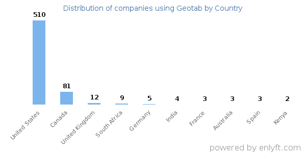 Companies using Geotab