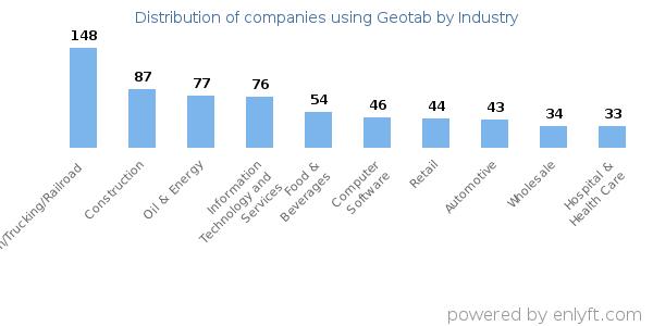 Companies using Geotab