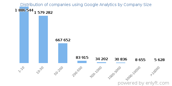 Companies using Google Analytics, by size (number of employees)