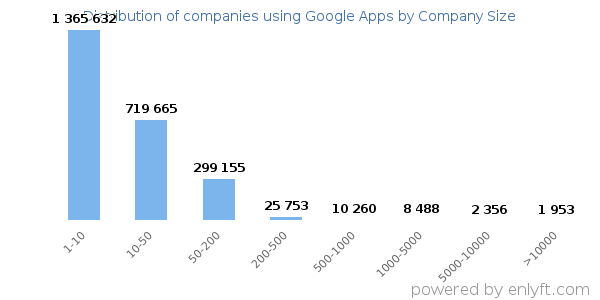 Companies using Google Apps, by size (number of employees)