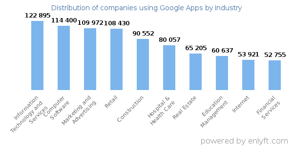 Companies using Google Apps - Distribution by industry