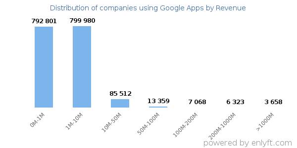Google Apps clients - distribution by company revenue