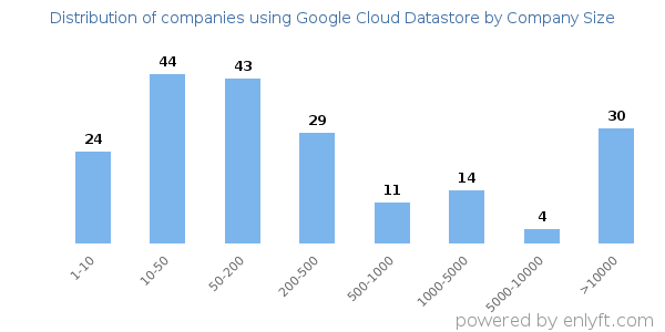 Companies using Google Cloud Datastore and its marketshare