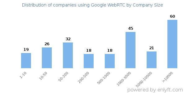 Companies using Google WebRTC