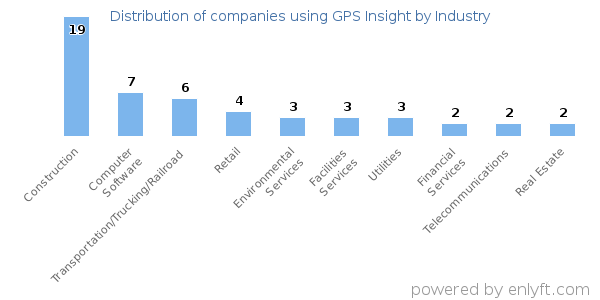 Companies using GPS Insight and its marketshare
