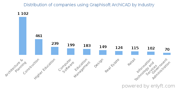 Companies using Graphisoft ArchiCAD and its marketshare