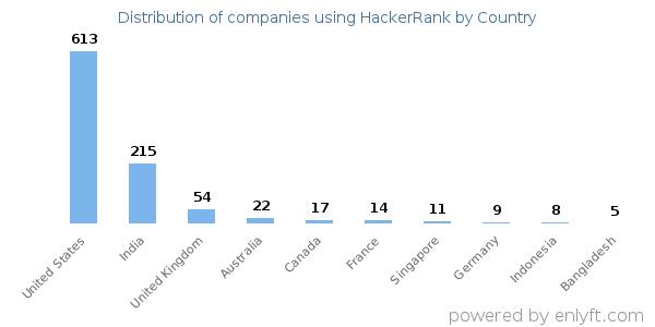 Companies using HackerRank and its marketshare
