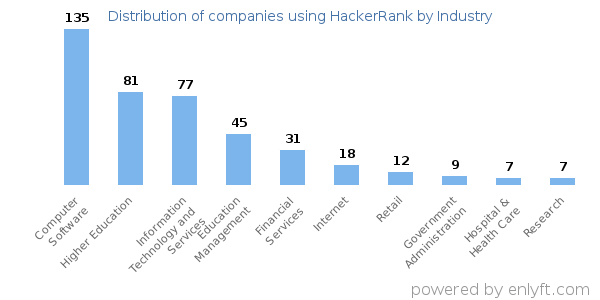 Companies using HackerRank