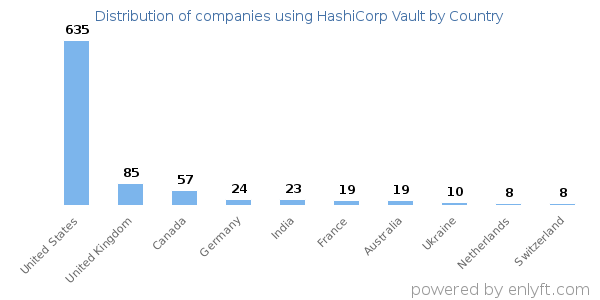 Companies using HashiCorp Vault and its marketshare
