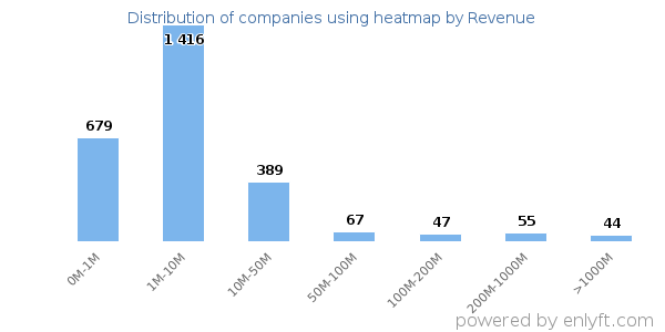Companies using heatmap and its marketshare