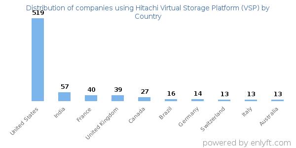 Companies using Hitachi Virtual Storage Platform (VSP)