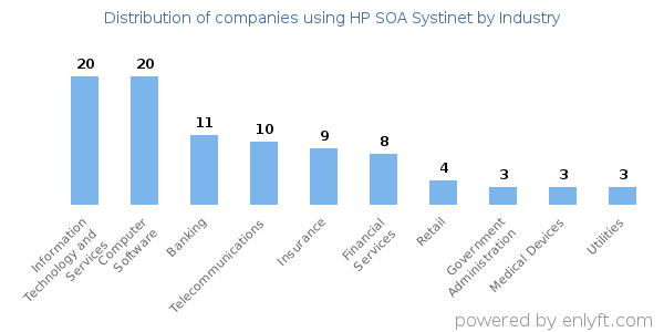 Companies using HP SOA Systinet