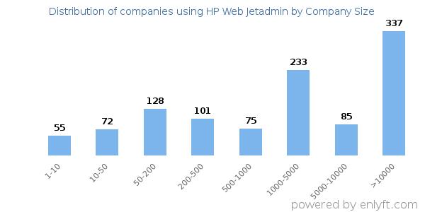 Companies using HP Web Jetadmin and its marketshare