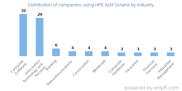 Companies using HPE ALM Octane and its marketshare