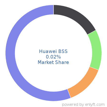 Companies using Huawei BSS and its marketshare