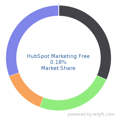 HubSpot Marketing Free market share in Enterprise Marketing Management is about 0.88%