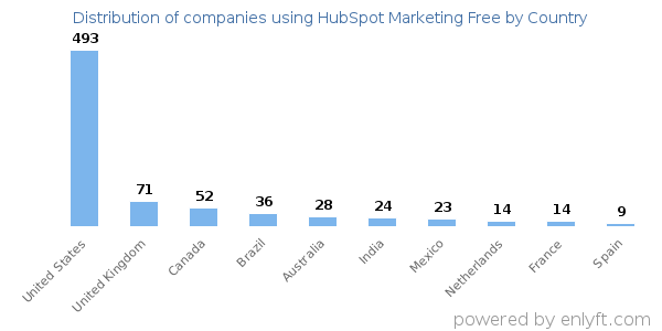 HubSpot Marketing Free customers by country