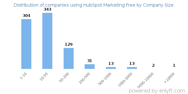 Companies using HubSpot Marketing Free, by size (number of employees)